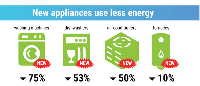Graphic stats about new energy efficient appliances